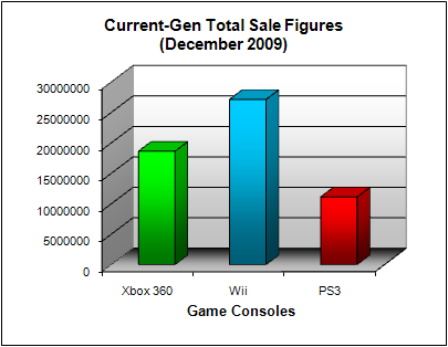 NPD Game Console Total US Sales Figures (as of December 2009)