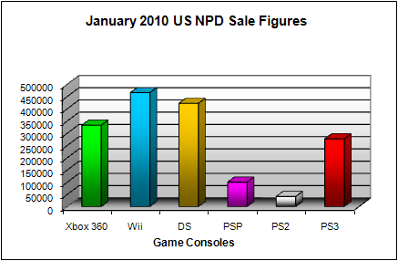 NPD January 2010 Game Console US Sales Figures