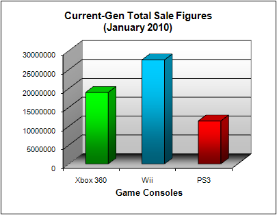 NPD Game Console Total US Sales Figures (as of January 2010)