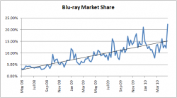 Blu-ray Market Share - May 2008 to April 2010
