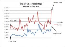 Blu-ray Sales Percentage: 2008/09 versus 2009/10 Comparison (May to April)
