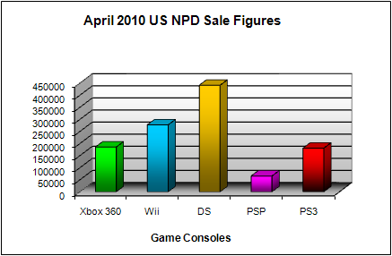 NPD April 2010 Game Console US Sales Figures