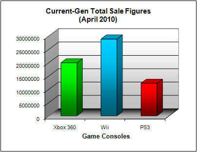 NPD Game Console Total US Sales Figures (as of April 2010)
