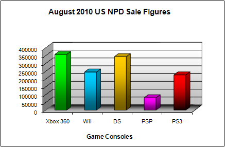 NPD August 2010 Game Console US Sales Figures