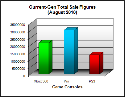 NPD Game Console Total US Sales Figures (as of August 2010)