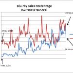 Blu-ray Sales Percentage - Year-on-Year Comparison (As of 29 Nov 2010)