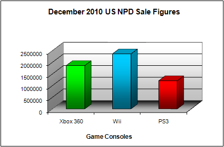 NPD December 2010 Game Console US Sales Figures