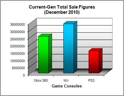 NPD Game Console Total US Sales Figures (as of December 2010)