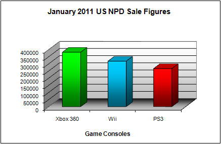 NPD January 2011 Game Console US Sales Figures
