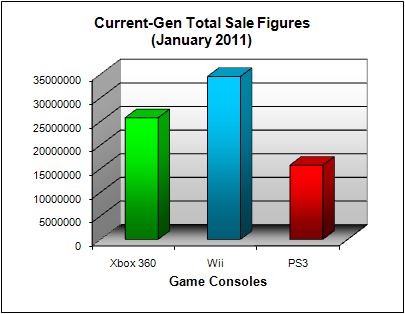 NPD Game Console Total US Sales Figures (as of January 2011)