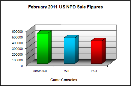 NPD February 2011 Game Console US Sales Figures