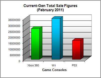 NPD Game Console Total US Sales Figures (as of February 2011)