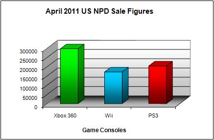 NPD April 2011 Game Console US Sales Figures
