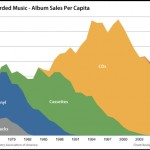 Music industry revenue for albums on different formats