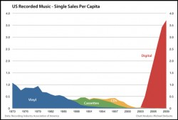 Music industry revenue for singles on different formats