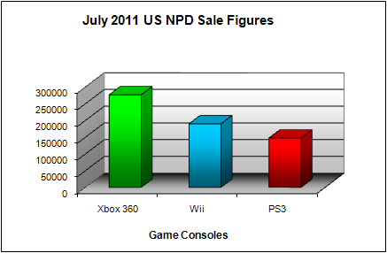 NPD July 2011 Game Console US Sales Figures