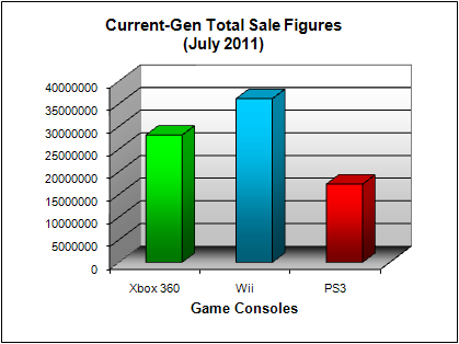 NPD Game Console Total US Sales Figures (as of July 2011)
