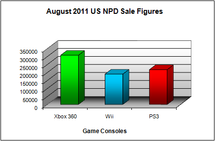 NPD August 2011 Game Console US Sales Figures