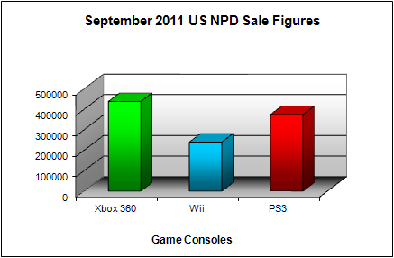 NPD September 2011 Game Console US Sales Figures
