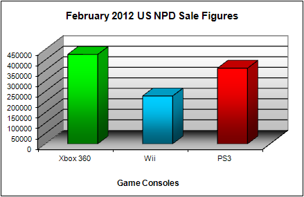 NPD February 2012 Game Console US Sales Figures