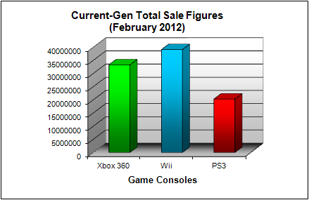 NPD Game Console Total US Sales Figures (as of February 2012)