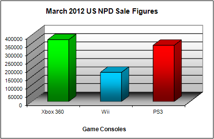 NPD March 2012 Game Console US Sales Figures
