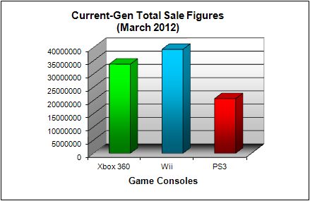 NPD Game Console Total US Sales Figures (as of March 2012)