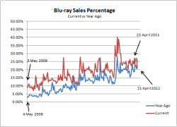 Blu-ray Sales Market Share: 2008/11 versus 2009/12 Comparison (May to April)