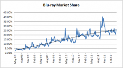 Blu-ray Market Share - May 2008 to April 2012