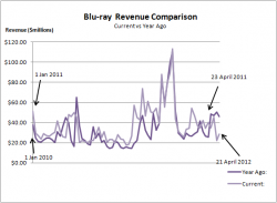 Blu-ray Sales Revenue: 2010/11 versus 2001/12 Comparison (January to April)