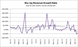 Blu-ray Revenue Growth - May 2008 to April 2012