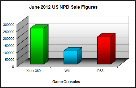 NPD June 2012 Game Console US Sales Figures