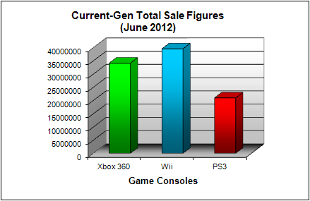 NPD Game Console Total US Sales Figures (as of June 2012)