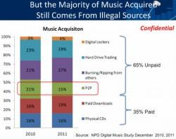 NPD Digital Music Study