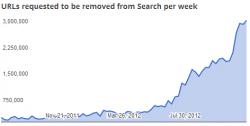 Google DMCA Stats