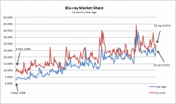 Blu-ray Sales Market Share: 2008/12 versus 2009/13 Comparison