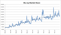 Blu-ray Market Share - 4 May 2008 to 20 April 2013