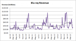 Blu-ray Revenue Growth - January 2010 to April 2013