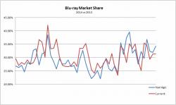 Blu-ray Sales Market Share: 2013 vs 2014 Comparison
