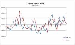 Blu-ray Sales Market Share: 2013 vs 2014 Comparison