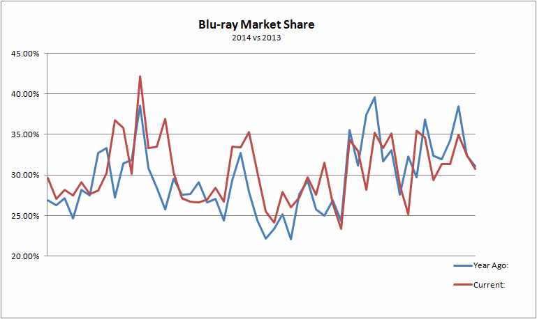 Blu Ray Market Penetration 118