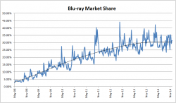 Blu-ray Market Share - 4 May 2008 to 6 December 2014