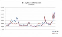 Blu-ray Sales Revenue: 2013 vs 2014 Comparison