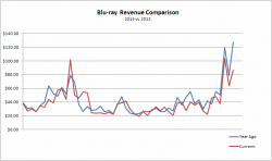 Blu-ray Sales Revenue: 2013 vs 2014 Comparison