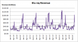 Blu-ray Revenue Growth - January 2010 to December 2014