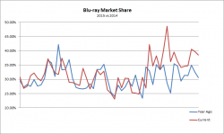 Blu-ray Sales Market Share: 2014 vs 2015 Comparison