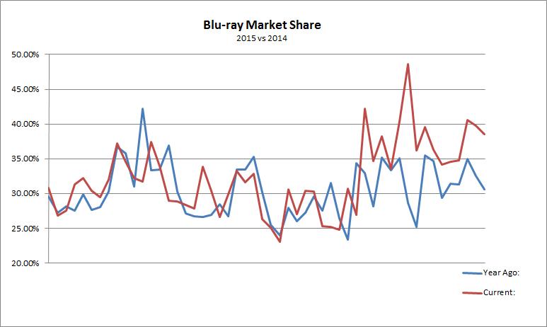 Blu Ray Market Penetration 57