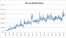 Blu-ray Market Share – 2008 to 2015