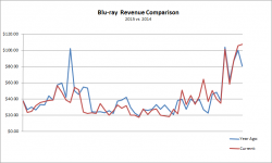 Blu-ray Sales Revenue: 2014 vs 2015 Comparison