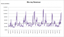 Blu-ray Revenue Growth – 2010 to 2015
